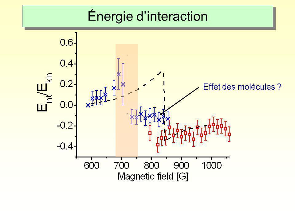 Effet des molécules ? Énergie d'interaction