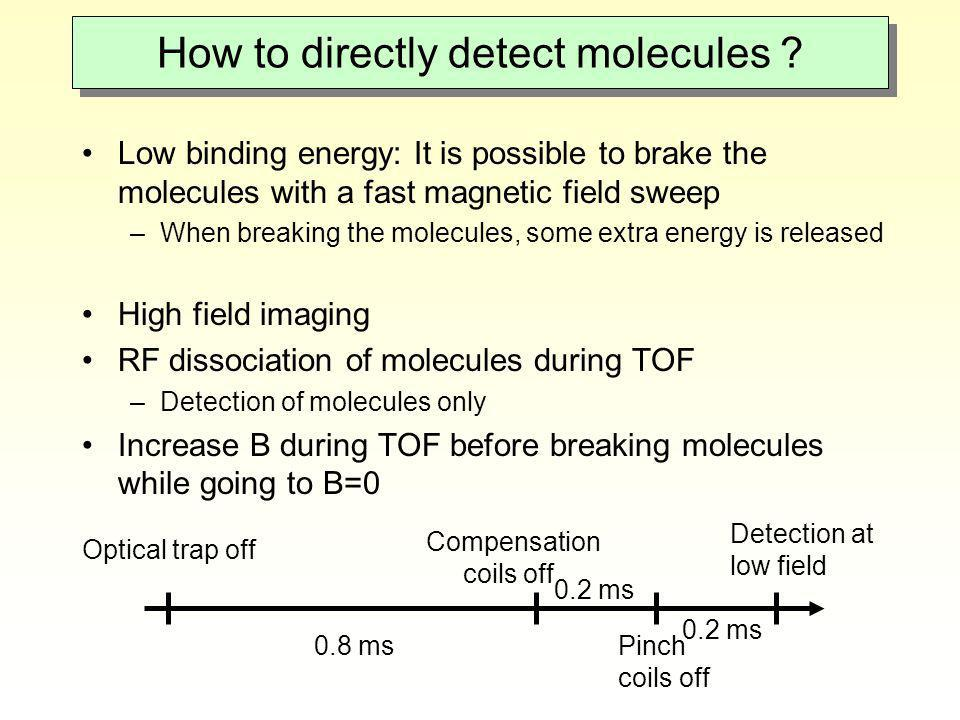 How to directly detect molecules ? Low binding energy: It is possible to brake the molecules with a fast magnetic field sweep –When breaking the molec