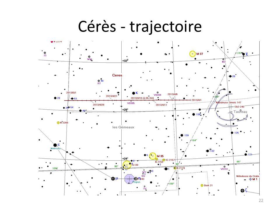 Cérès - trajectoire 22 Dzêta Tau M 1 Cérès
