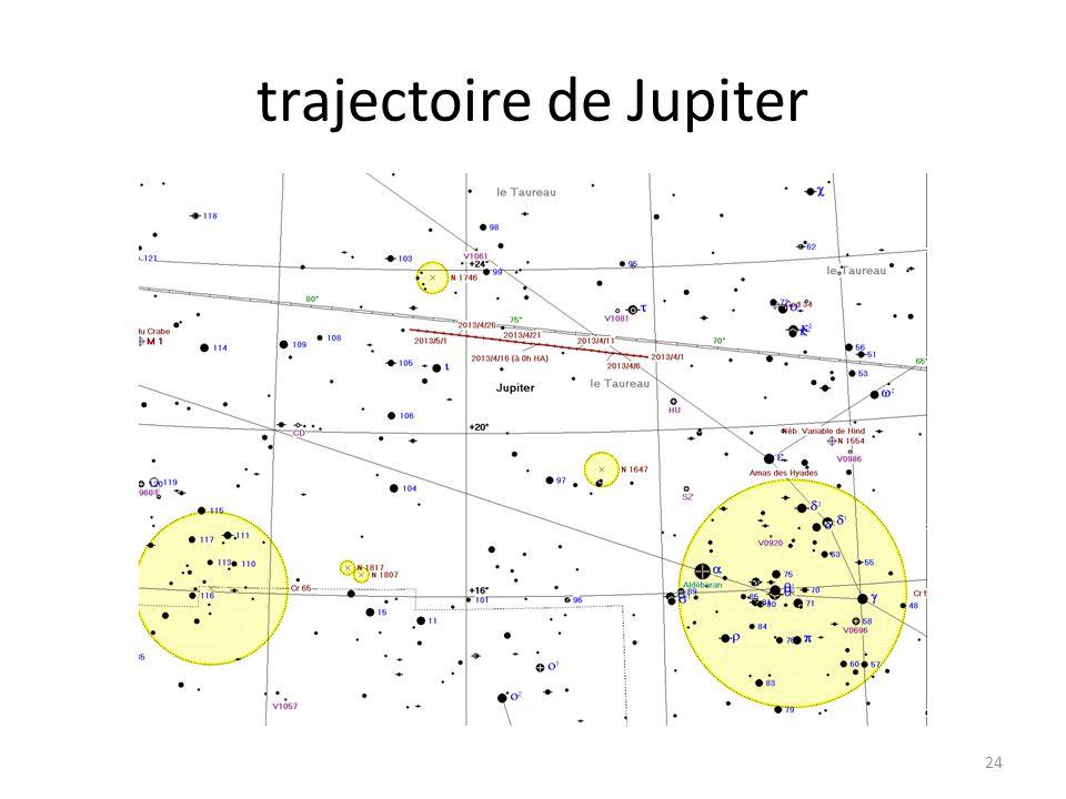 trajectoire de Jupiter 24