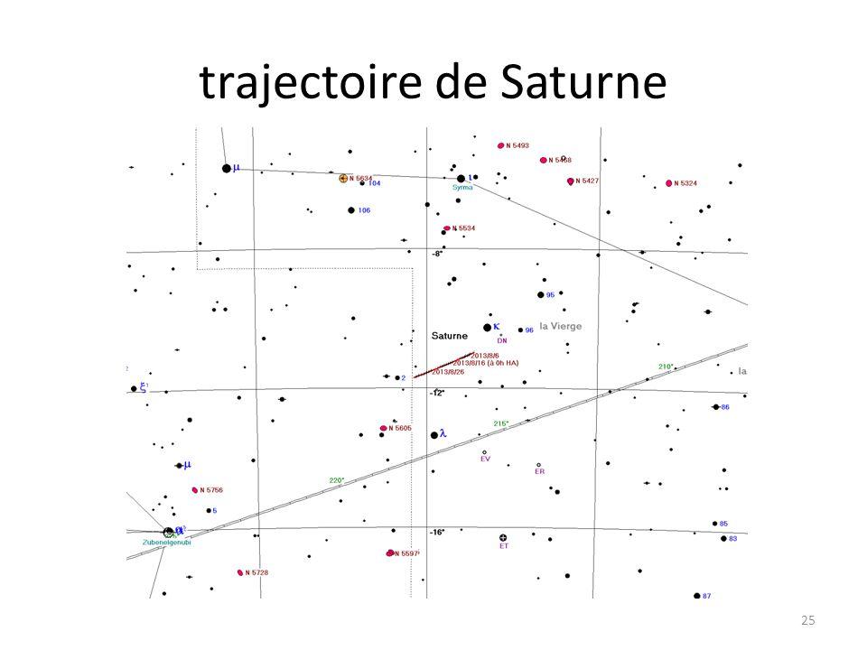trajectoire de Saturne 25