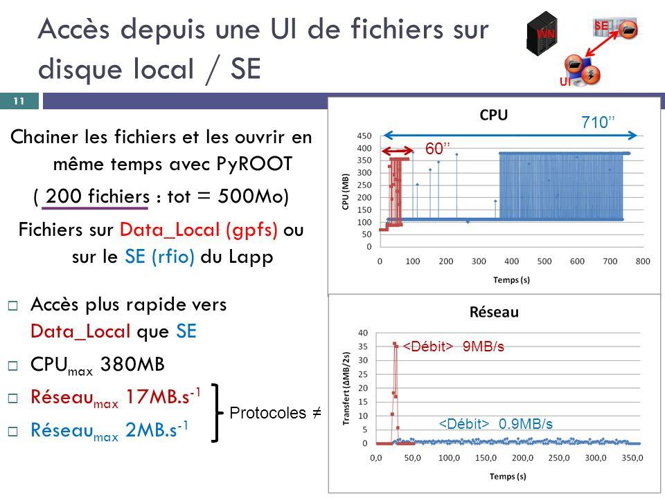 Chainer les fichiers et les ouvrir en même temps avec PyROOT ( 200 fichiers : tot = 500Mo) Fichiers sur Data_Local (gpfs) ou sur le SE (rfio) du Lapp  Accès plus rapide vers Data_Local que SE  CPU max 380MB  Réseau max 17MB.s -1  Réseau max 2MB.s -1 Accès depuis une UI de fichiers sur disque locaI / SE 11 9MB/s 0.9MB/s WN SE UI 710'' 60'' Protocoles ≠