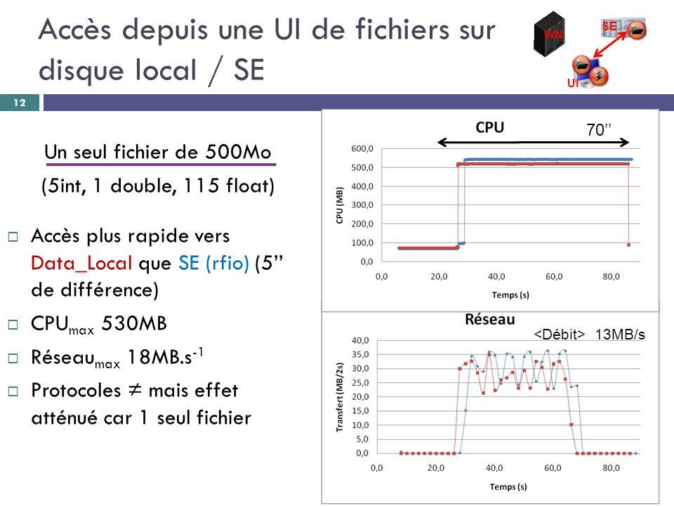 Un seul fichier de 500Mo (5int, 1 double, 115 float)  Accès plus rapide vers Data_Local que SE (rfio) (5'' de différence)  CPU max 530MB  Réseau max 18MB.s -1  Protocoles ≠ mais effet atténué car 1 seul fichier 12 70'' 13MB/s WN SE UI Accès depuis une UI de fichiers sur disque locaI / SE