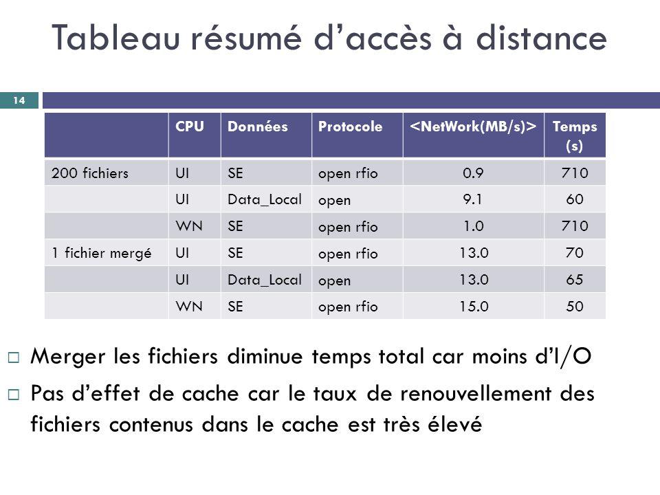 Tableau résumé d'accès à distance CPUDonnéesProtocole Temps (s) 200 fichiersUISE open rfio 0.9710 UIData_Local open 9.160 WNSE open rfio 1.0710 1 fichier mergéUISE open rfio 13.070 UIData_Local open 13.065 WNSE open rfio 15.050 14  Merger les fichiers diminue temps total car moins d'I/O  Pas d'effet de cache car le taux de renouvellement des fichiers contenus dans le cache est très élevé