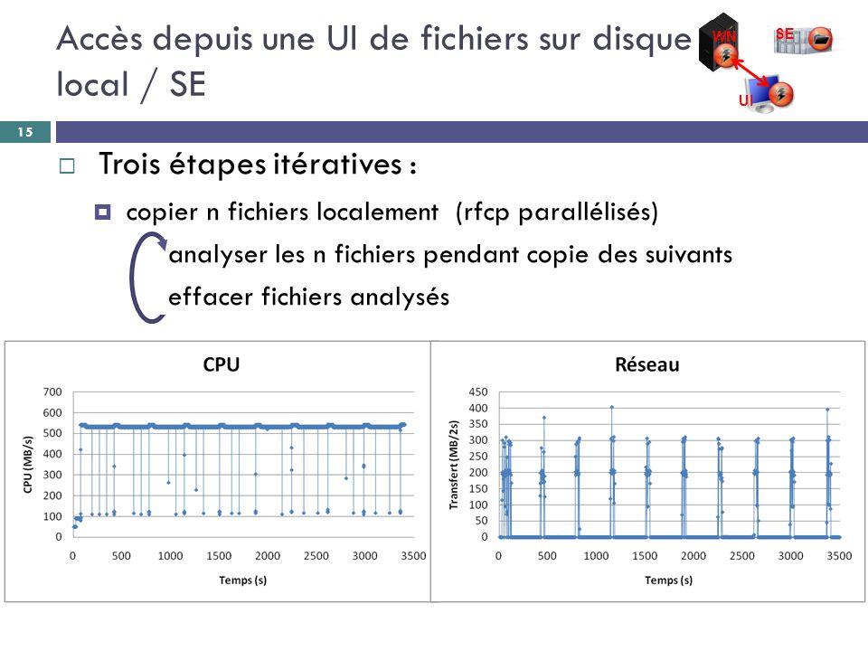 Accès depuis une UI de fichiers sur disque local / SE  Trois étapes itératives :  copier n fichiers localement (rfcp parallélisés) analyser les n fichiers pendant copie des suivants effacer fichiers analysés 15 WN SE UI