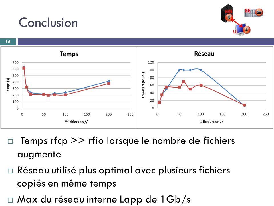 Conclusion 16 WN SE UI  Temps rfcp >> rfio lorsque le nombre de fichiers augmente  Réseau utilisé plus optimal avec plusieurs fichiers copiés en même temps  Max du réseau interne Lapp de 1Gb/s