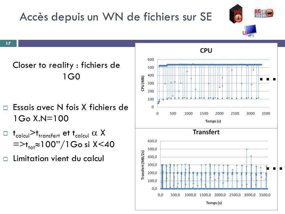 Closer to reality : fichiers de 1G0  Essais avec N fois X fichiers de 1Go X.N=100  t calcul >t transfert et t calcul  X =>t tot  100''/1Go si X<40