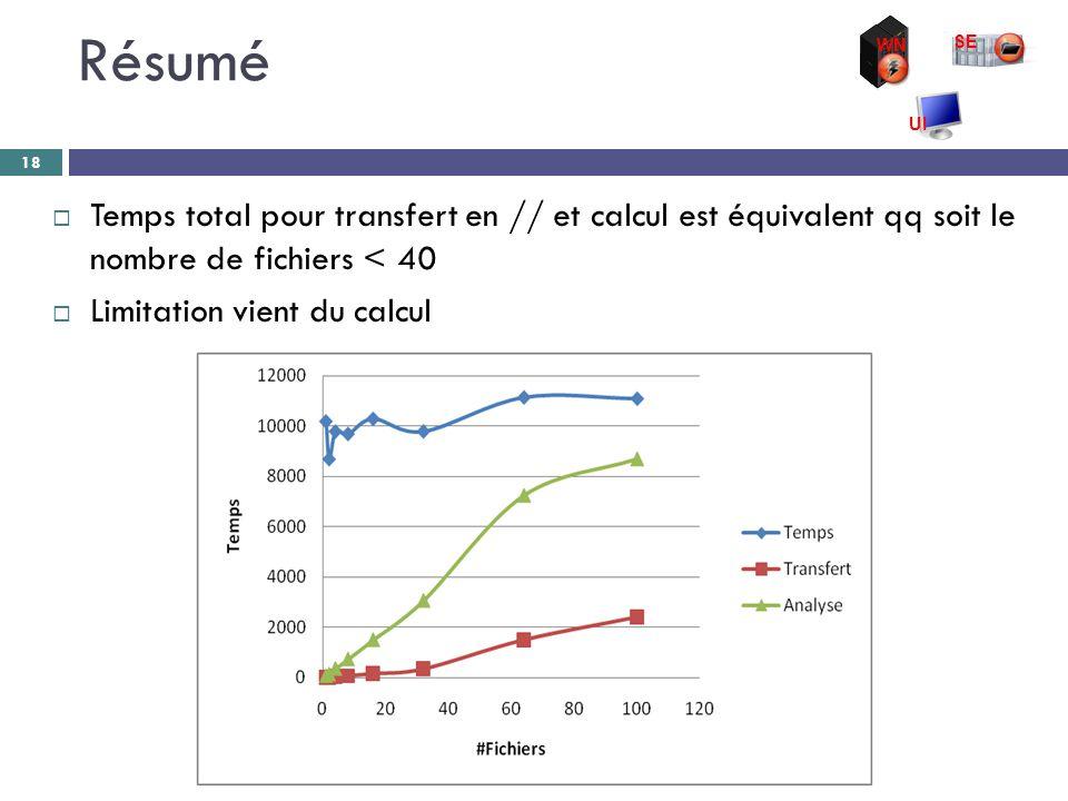Résumé 18  Temps total pour transfert en // et calcul est équivalent qq soit le nombre de fichiers < 40  Limitation vient du calcul WN SE UI