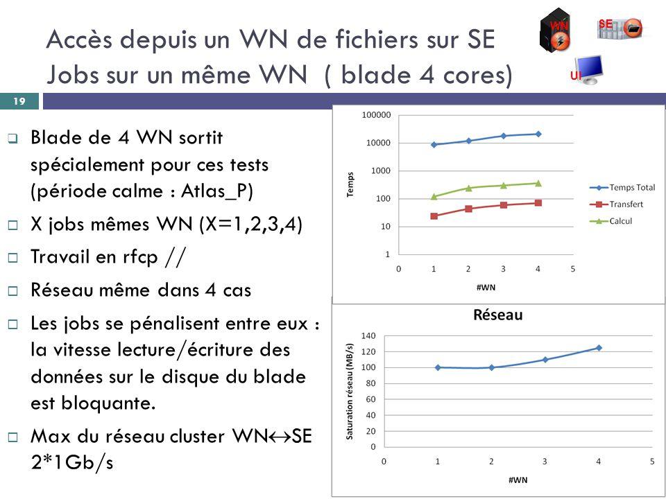  Blade de 4 WN sortit spécialement pour ces tests (période calme : Atlas_P)  X jobs mêmes WN (X=1,2,3,4)  Travail en rfcp //  Réseau même dans 4 cas  Les jobs se pénalisent entre eux : la vitesse lecture/écriture des données sur le disque du blade est bloquante.
