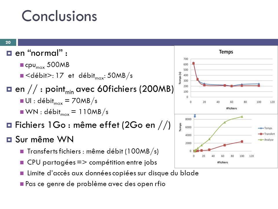 Conclusions  en normal : cpu max 500MB : 17 et débit max : 50MB/s  en // : point min avec 60fichiers (200MB) UI : débit max = 70MB/s WN : débit max = 110MB/s  Fichiers 1Go : même effet (2Go en //)  Sur même WN Transferts fichiers : même débit (100MB/s) CPU partagées => compétition entre jobs Limite d'accès aux données copiées sur disque du blade Pas ce genre de problème avec des open rfio 20