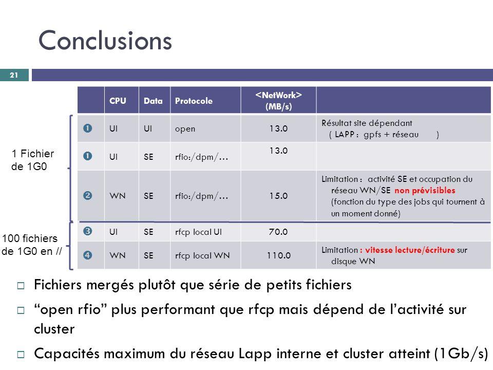 Conclusions 21 CPUDataProtocole (MB/s)  UI open13.0 Résultat site dépendant ( LAPP : gpfs + réseau )  UISErfio:/dpm/… 13.0  WNSErfio:/dpm/…15.0 Limitation : activité SE et occupation du réseau WN/SE non prévisibles (fonction du type des jobs qui tournent à un moment donné)  UISErfcp local UI70.0  WNSErfcp local WN110.0 Limitation : vitesse lecture/écriture sur disque WN 1 Fichier de 1G0 100 fichiers de 1G0 en //  Fichiers mergés plutôt que série de petits fichiers  open rfio plus performant que rfcp mais dépend de l'activité sur cluster  Capacités maximum du réseau Lapp interne et cluster atteint (1Gb/s)