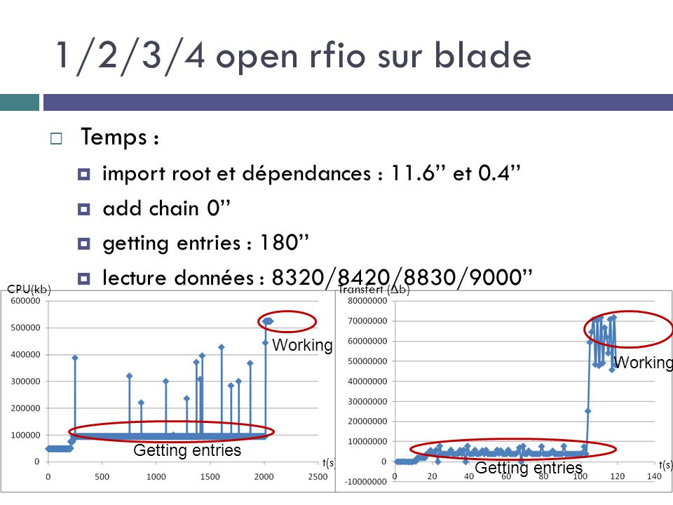1/2/3/4 open rfio sur blade  Temps :  import root et dépendances : 11.6'' et 0.4''  add chain 0''  getting entries : 180''  lecture données : 832