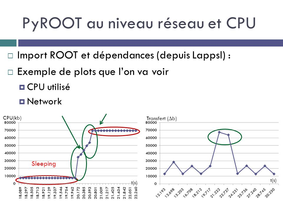 PyROOT au niveau réseau et CPU  Import ROOT et dépendances (depuis Lappsl) :  Exemple de plots que l'on va voir  CPU utilisé  Network Sleeping t(s) CPU(kb) t(s) Transfert (∆b)