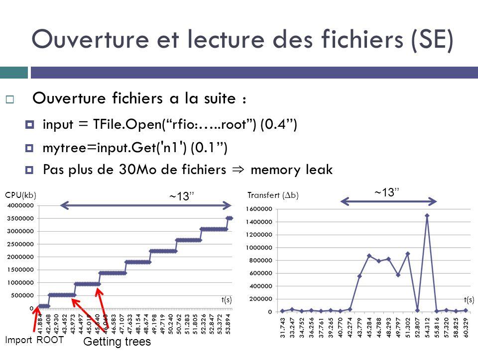 Ouverture et lecture des fichiers (SE)  Ouverture fichiers a la suite :  input = TFile.Open( rfio:…..root ) (0.4'')  mytree=input.Get( n1 ) (0.1'')  Pas plus de 30Mo de fichiers ⇒ memory leak t(s) CPU(kb) Import ROOT Getting trees Transfert (∆b) ~13'' t(s)