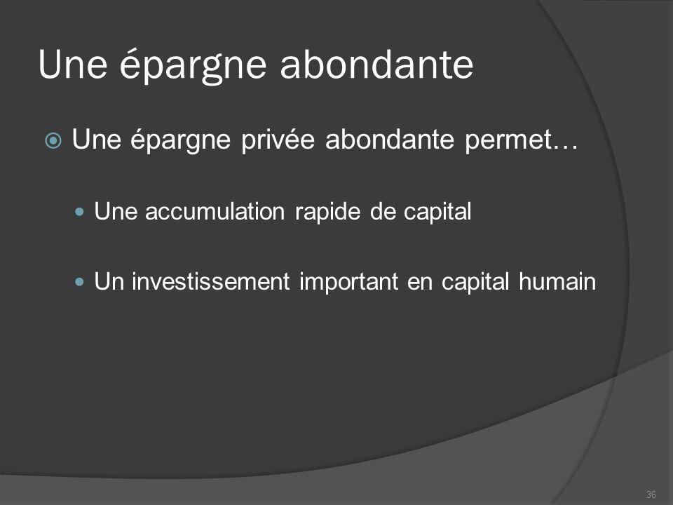 Une épargne abondante  Une épargne privée abondante permet… Une accumulation rapide de capital Un investissement important en capital humain 36