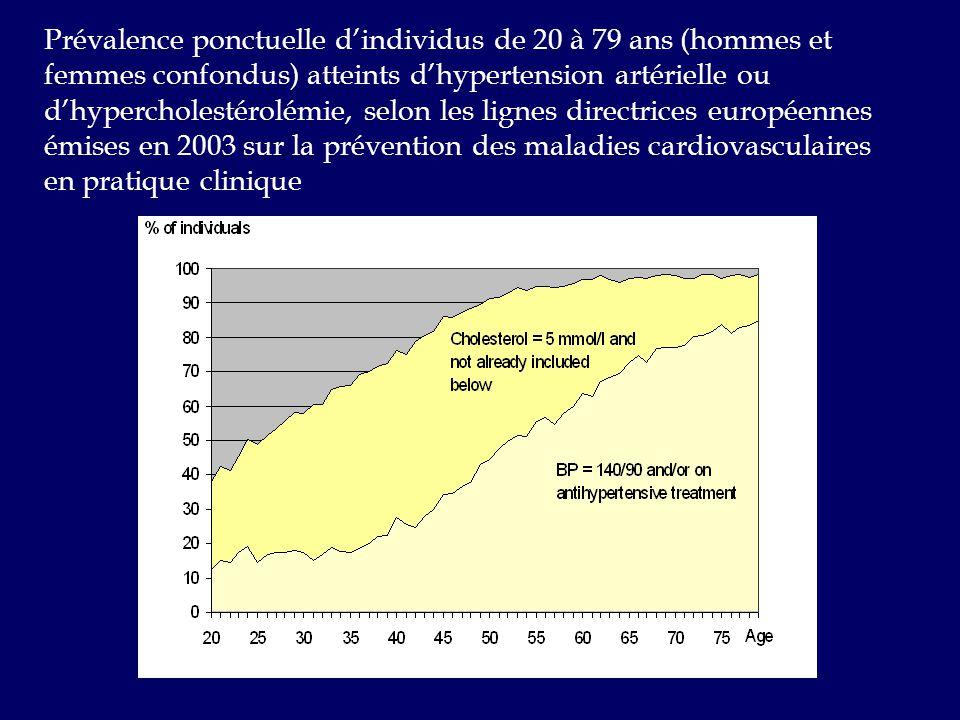 Prévalence ponctuelle d'individus de 20 à 79 ans (hommes et femmes confondus) atteints d'hypertension artérielle ou d'hypercholestérolémie, selon les lignes directrices européennes émises en 2003 sur la prévention des maladies cardiovasculaires en pratique clinique