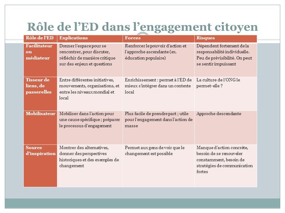 Rôle de l'ED dans l'engagement citoyen Rôle de l'EDExplicationsForcesRisques Facilitateur ou médiateur Donner l'espace pour se rencontrer, pour discut
