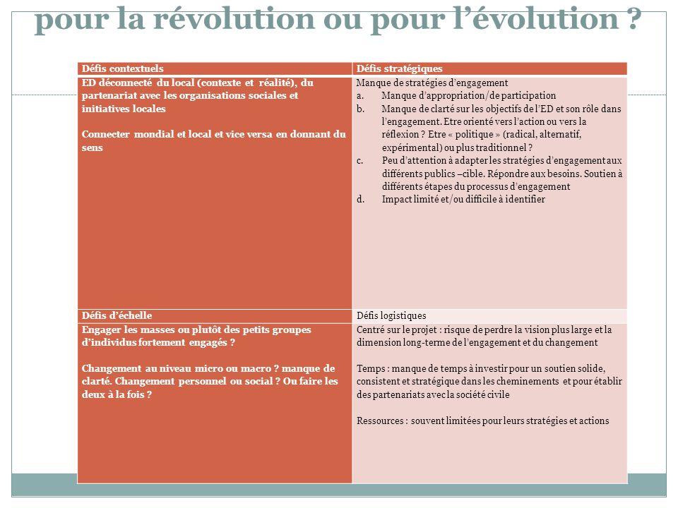 pour la révolution ou pour l'évolution ? Défis contextuelsDéfis stratégiques ED déconnecté du local (contexte et réalité), du partenariat avec les org