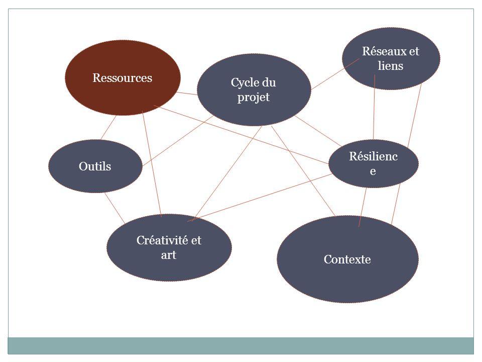 Richesses de l'ED Ressources: accès à différentes ressources et partenariats et réseaux Cycle du projet: compétences pour élaborer, présenter et gérer des projets, et mettre en oeuvre et évaluer des activités Production d'Outils Créativité- Inventivité- Utilisation de l'art Capacité de créer des liens et passerelles Résilience: désir et croyance que le changement est possible et de le transmettre à d'autres Contexte: donner une perspective globale à des enjeux et défis locaux, savoir que dans le temps, l'action humaine peut changer l'histoire