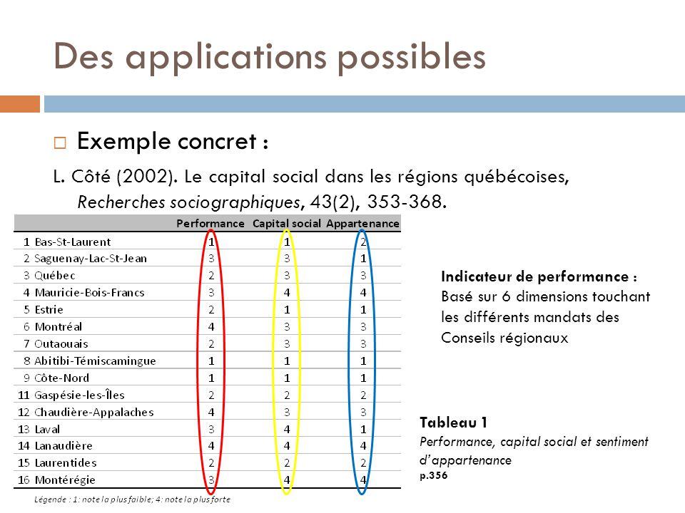 Des applications possibles  Exemple concret : L. Côté (2002). Le capital social dans les régions québécoises, Recherches sociographiques, 43(2), 353-