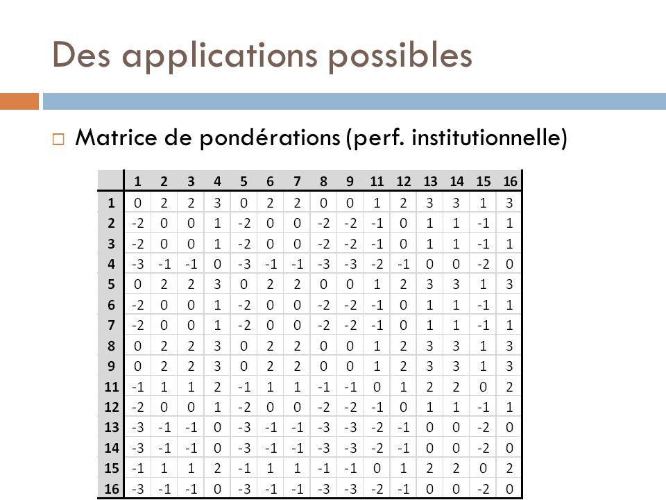 Des applications possibles  Matrice de pondérations (perf. institutionnelle)