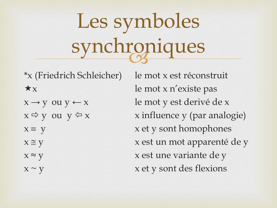  *x (Friedrich Schleicher) le mot x est réconstruit  xle mot x n'existe pas x → y ou y ← xle mot y est derivé de x x  you y  xx influence y (par analogie) x  yx et y sont homophones x  yx est un mot apparenté de y x ≈ yx est une variante de y x ~ yx et y sont des flexions Les symboles synchroniques