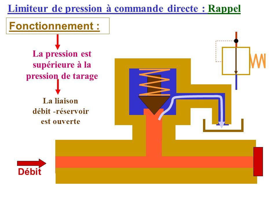 Limiteur de pression à commande directe : Rappel Fonctionnement : Débit La pression est supérieure à la pression de tarage La liaison débit -réservoir est ouverte
