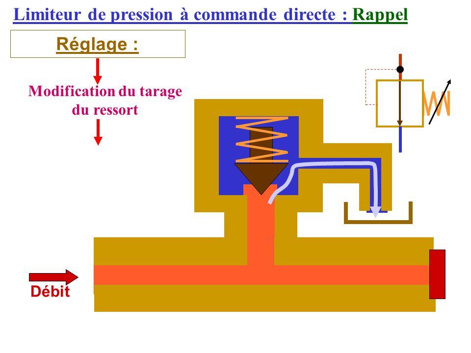 Limiteur de pression à commande directe : Rappel Réglage : Débit Modification du tarage du ressort