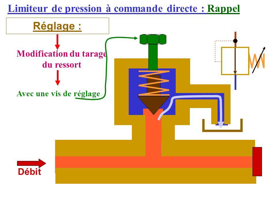 Limiteur de pression à commande directe : Rappel Réglage : Débit Modification du tarage du ressort Avec une vis de réglage