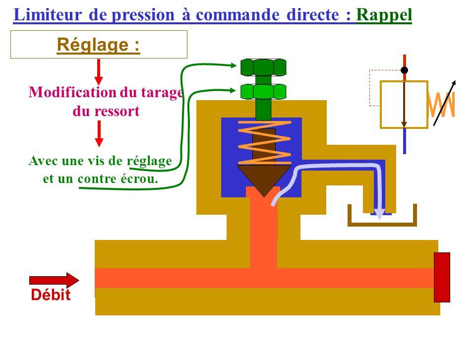 Limiteur de pression à commande directe : Rappel Réglage : Débit Modification du tarage du ressort Avec une vis de réglage et un contre écrou.