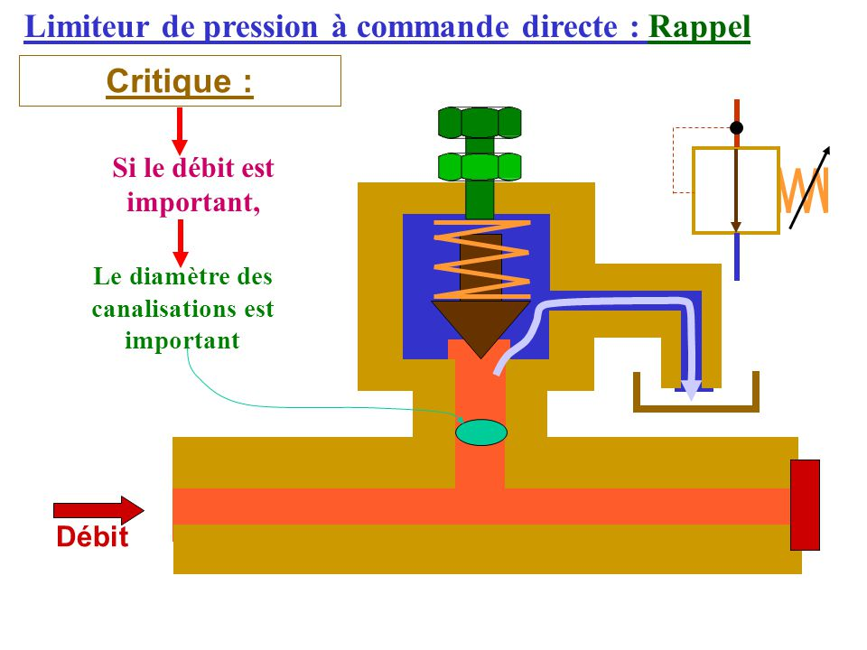 Limiteur de pression à commande directe : Rappel Critique : Débit Si le débit est important, Le diamètre des canalisations est important