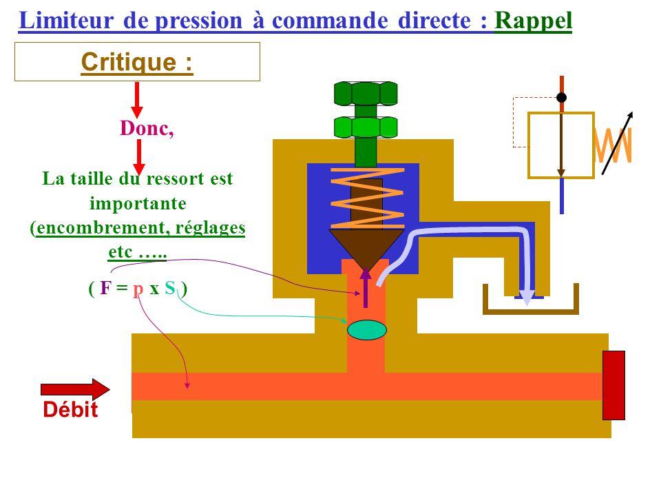 Limiteur de pression à commande directe : Rappel Critique : Débit Donc, La taille du ressort est importante (encombrement, réglages etc …..