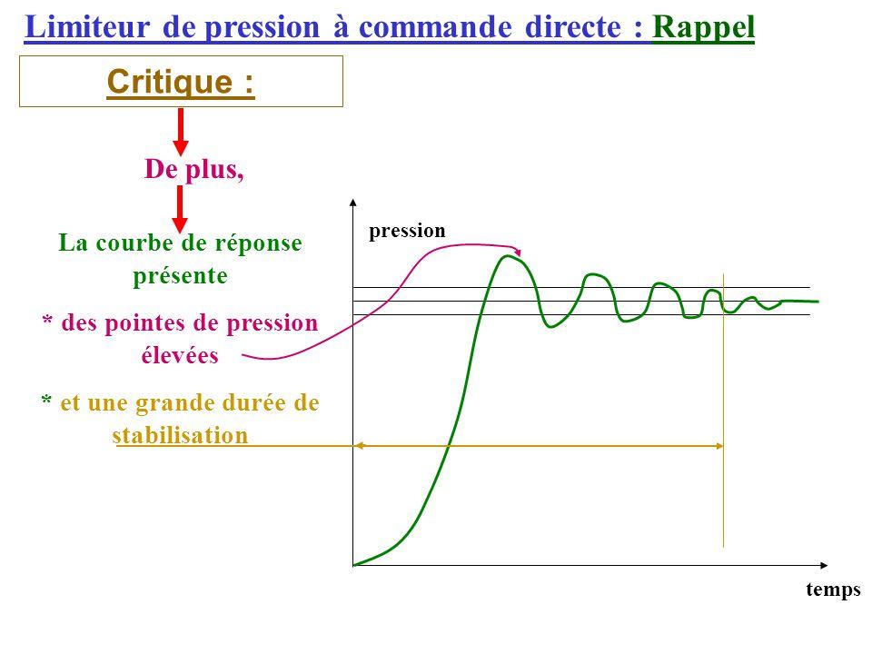Limiteur de pression à commande directe : Rappel Critique : De plus, La courbe de réponse présente * des pointes de pression élevées * et une grande durée de stabilisation pression temps