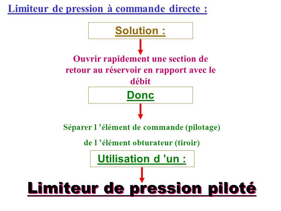 Limiteur de pression à commande directe : Solution : Ouvrir rapidement une section de retour au réservoir en rapport avec le débit Séparer l 'élément de commande (pilotage) de l 'élément obturateur (tiroir) DoncUtilisation d 'un : Limiteur de pression piloté