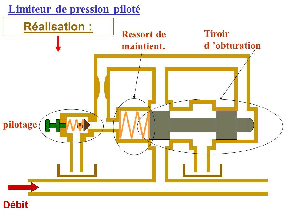 Limiteur de pression piloté Réalisation : Débit pilotage Tiroir d 'obturation Ressort de maintient.