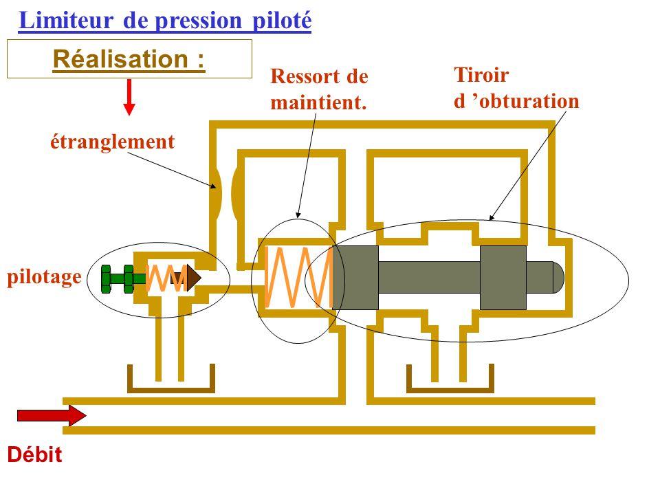Limiteur de pression piloté Réalisation : Débit pilotage Tiroir d 'obturation étranglement Ressort de maintient.