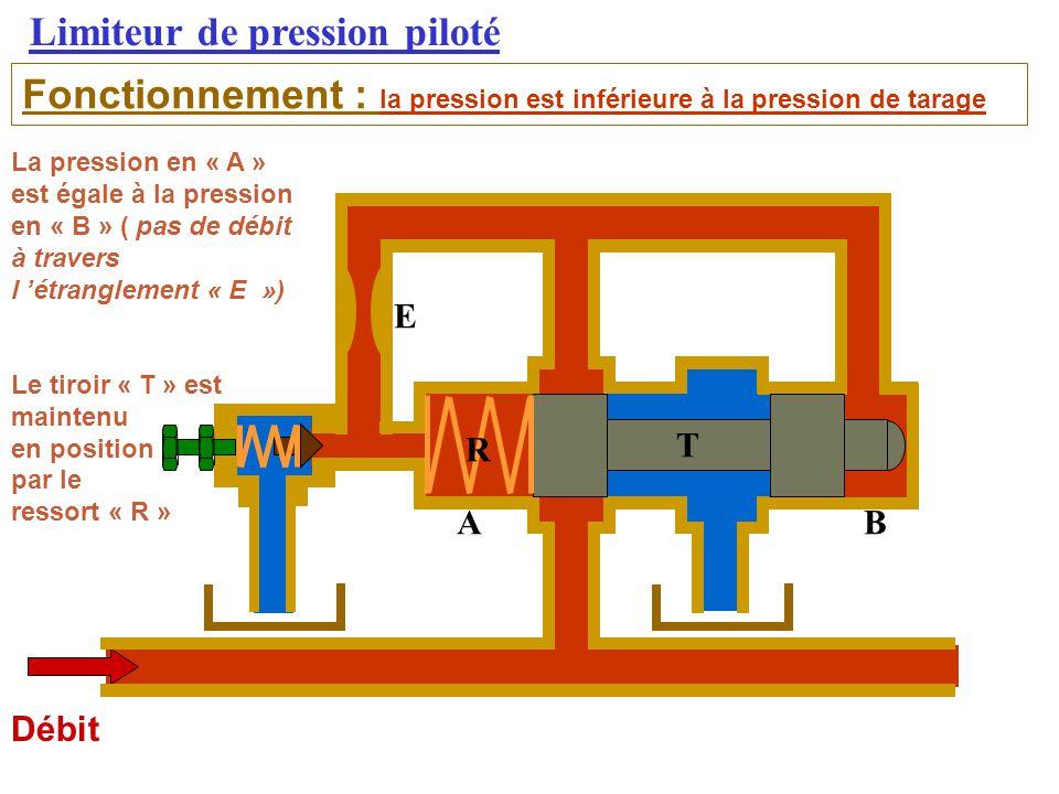 Limiteur de pression piloté Fonctionnement : la pression est inférieure à la pression de tarage Débit La pression en « A » est égale à la pression en « B » ( pas de débit à travers l 'étranglement « E ») Le tiroir « T » est maintenu en position par le ressort « R » AB E T R