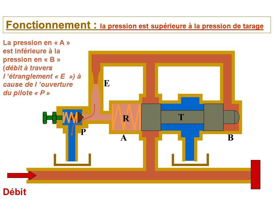 Débit Fonctionnement : la pression est supérieure à la pression de tarage La pression en « A » est inférieure à la pression en « B » (débit à travers l 'étranglement « E ») à cause de l 'ouverture du pilote « P » AB E T R Fonctionnement : la pression est supérieure à la pression de tarage La pression en « A » est inférieure à la pression en « B » (débit à travers l 'étranglement « E ») à cause de l 'ouverture du pilote « P » P