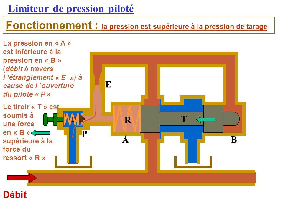 Limiteur de pression piloté Débit Fonctionnement : la pression est supérieure à la pression de tarage La pression en « A » est inférieure à la pression en « B » (débit à travers l 'étranglement « E ») à cause de l 'ouverture du pilote « P » Le tiroir « T » est soumis à une force en « B » supérieure à la force du ressort « R » AB E T R P