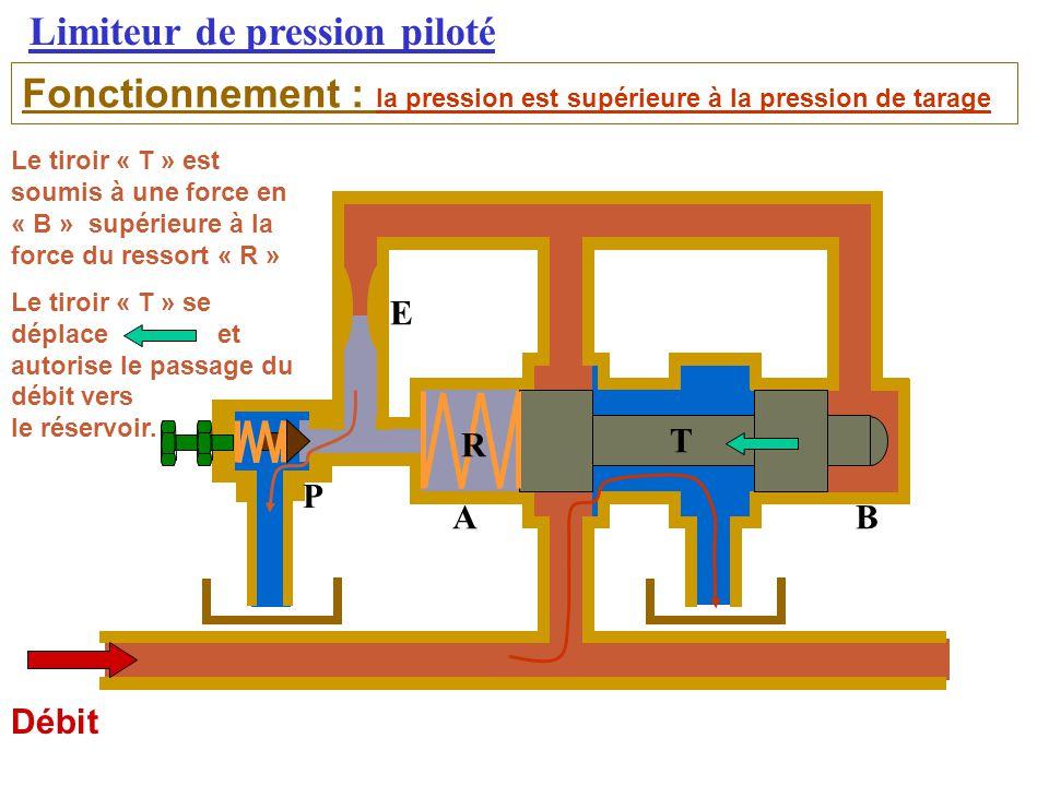Limiteur de pression piloté Débit Fonctionnement : la pression est supérieure à la pression de tarage Le tiroir « T » est soumis à une force en « B » supérieure à la force du ressort « R » Le tiroir « T » se déplace et autorise le passage du débit vers le réservoir.