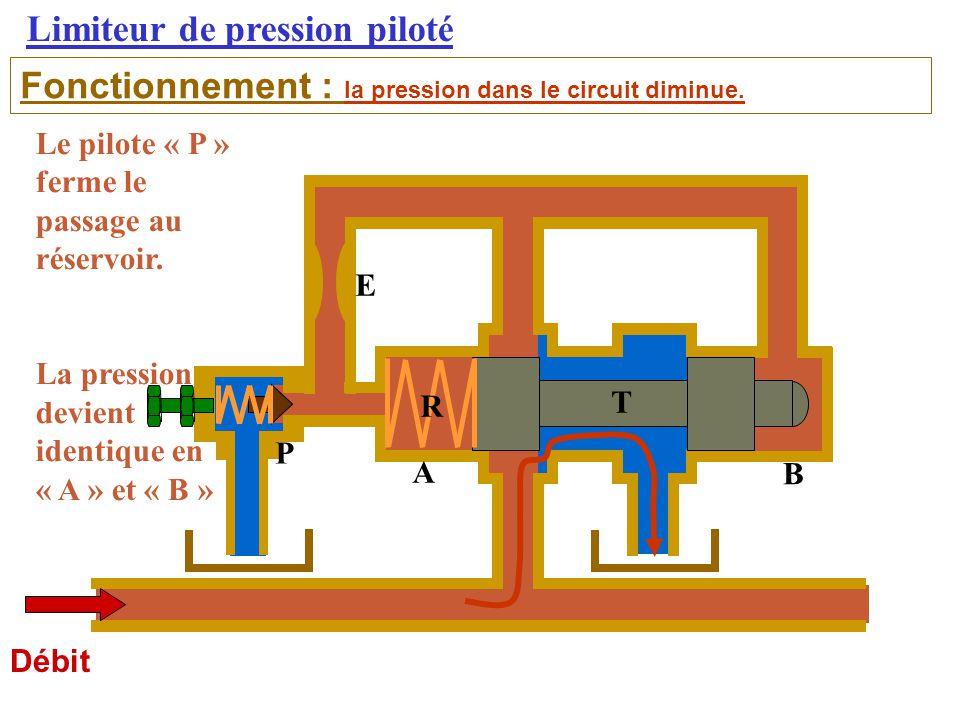 Limiteur de pression piloté Débit Fonctionnement : la pression dans le circuit diminue.
