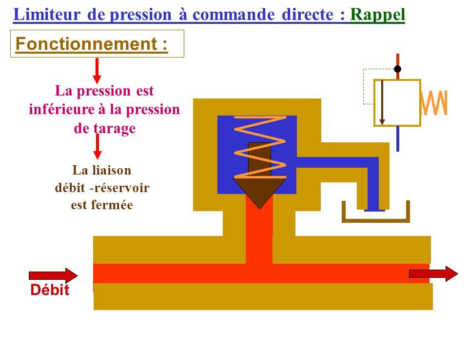 Limiteur de pression à commande directe : Rappel Fonctionnement : Débit La pression est inférieure à la pression de tarage La liaison débit -réservoir est fermée