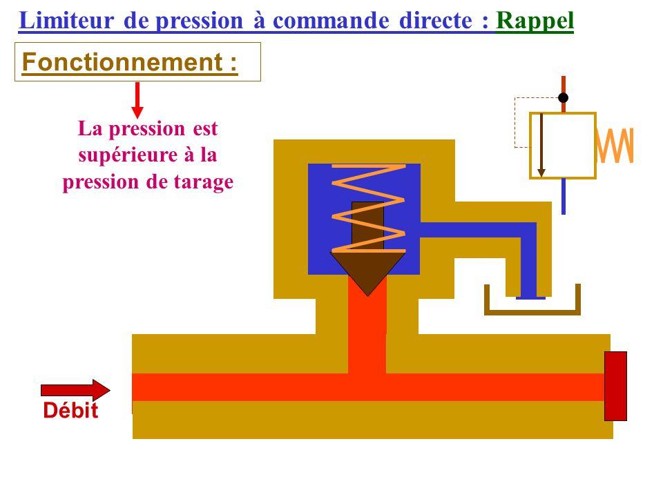 Limiteur de pression à commande directe : Rappel Fonctionnement : Débit La pression est supérieure à la pression de tarage