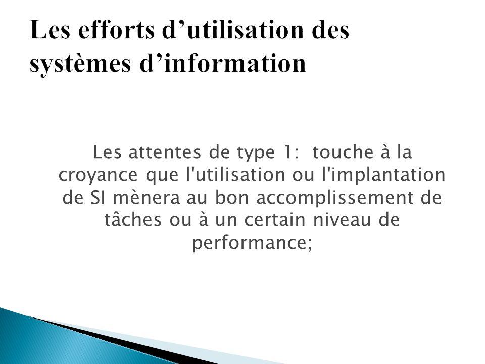 Les attentes de type 1: touche à la croyance que l'utilisation ou l'implantation de SI mènera au bon accomplissement de tâches ou à un certain niveau