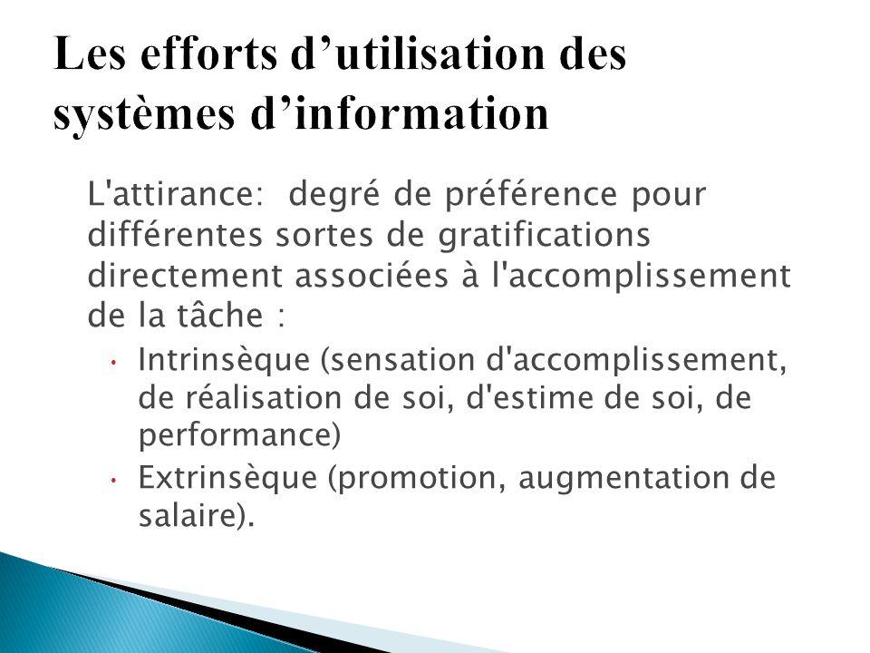 L'attirance: degré de préférence pour différentes sortes de gratifications directement associées à l'accomplissement de la tâche :  Intrinsèque (sens