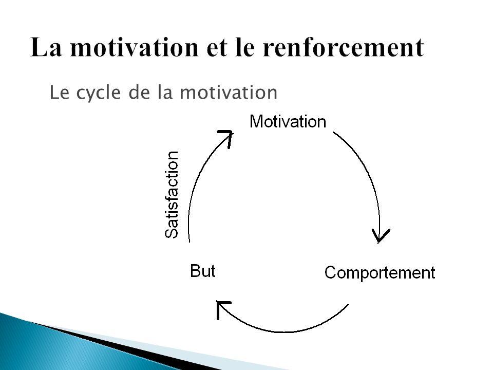 Le cycle de la motivation