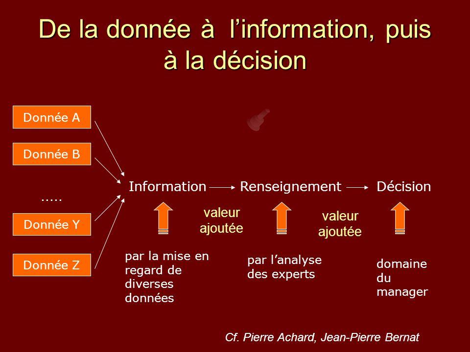 De la donnée à l'information, puis à la décision Donnée A Donnée B Donnée Z Donnée Y.....