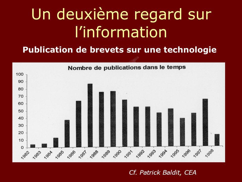 Un deuxième regard sur l'information Publication de brevets sur une technologie Cf.