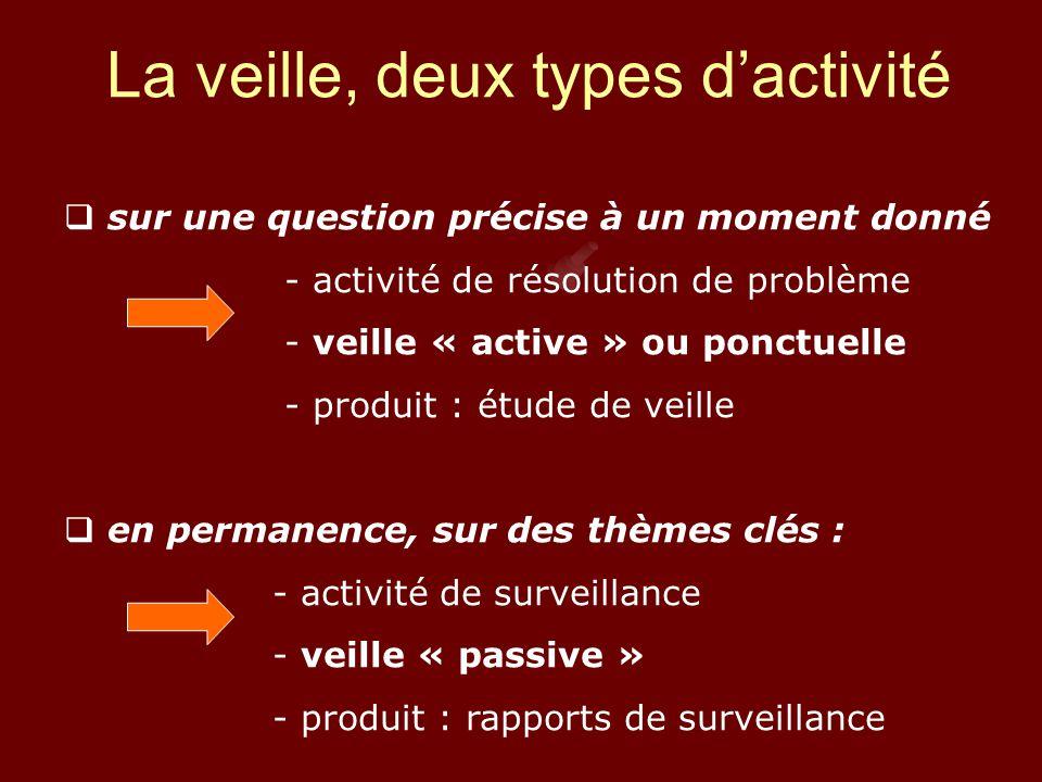 La veille, deux types d'activité  sur une question précise à un moment donné - activité de résolution de problème - veille « active » ou ponctuelle - produit : étude de veille  en permanence, sur des thèmes clés : - activité de surveillance - veille « passive » - produit : rapports de surveillance