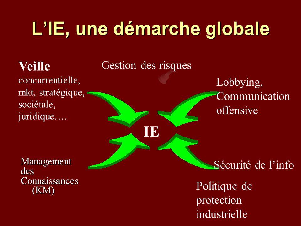 L'IE, une démarche globale Managementdes Connaissances (KM) IE Lobbying, Communication offensive Sécurité de l'info Politique de protection industrielle Veille concurrentielle, mkt, stratégique, sociétale, juridique….